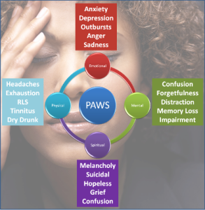 Post-Acute-Withdrawal-Syndrome-Symptoms